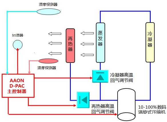上海埃昂(aaon)空调制冷设备有限公司